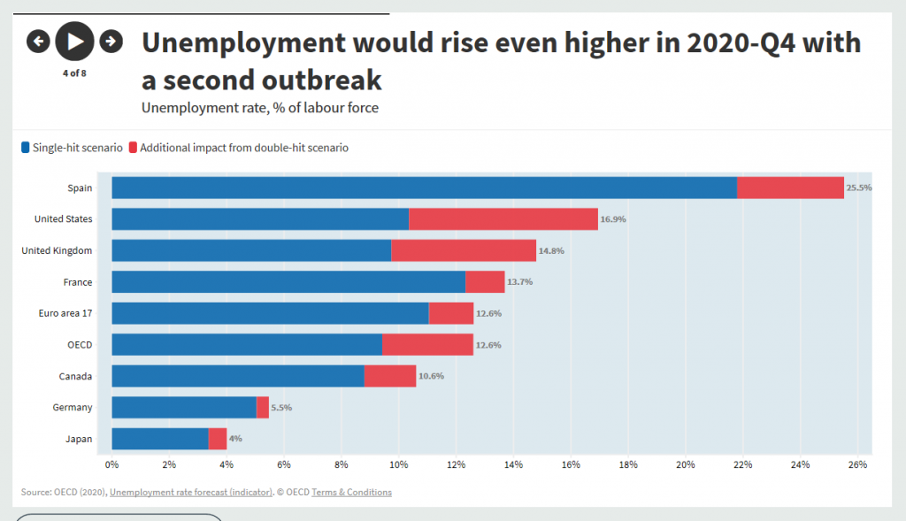 Unemployment-to-rise-in-certain-industries-during-pandemic